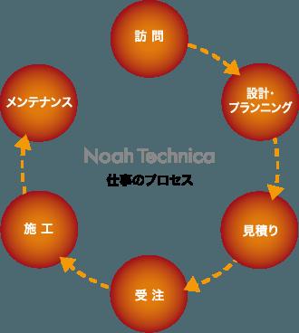 ノア・テクニカの仕事のプロセスを表した図